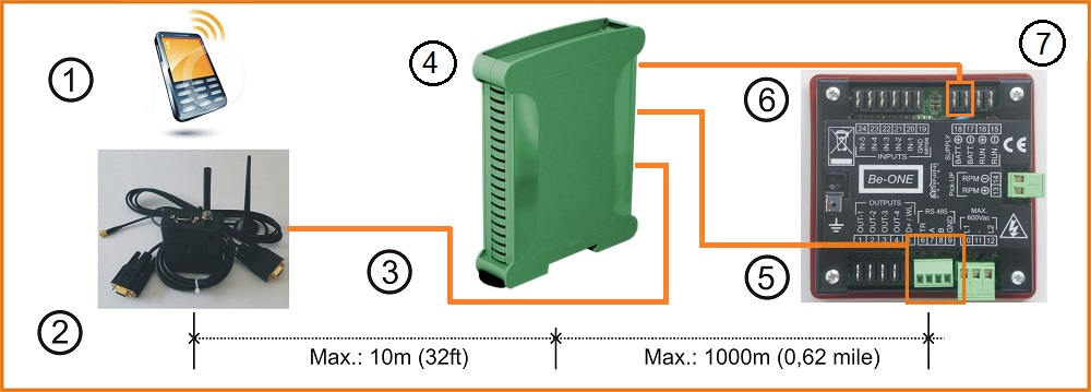 Be1 Genset Remote Monitoring via GSM