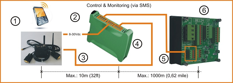 GSM generator remote monitoring system using Be124