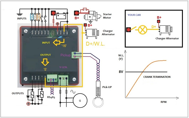 Generator Control Systems belt alternator monitoring