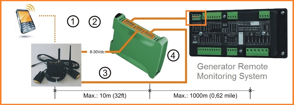 GSM generator remote monitoring system using Be142