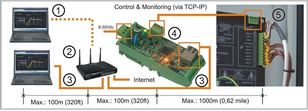 INTERNET generator remote monitoring system BeK3