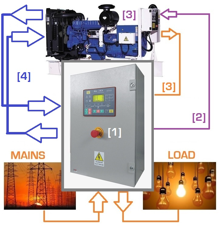 Lenel 1320 Wiring Diagram additionally Yanmar Sel Generator Wiring Diagram besides Digital Multimeter Circuit Using Icl7107 besides Fgwservice in addition Automatic Transfer System Explained In Details Part 1. on diesel generator control panel wiring diagram