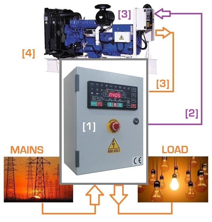 Generator control panel tutorial genset controller what is ats generator control panel asfbconference2016 Choice Image