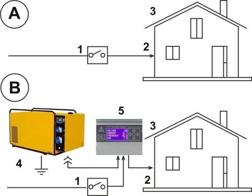 Come collegare un quadro automatico ATS