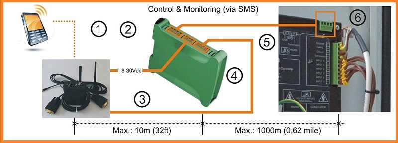 GSM Remote Genset Monitoring Solution BeK3