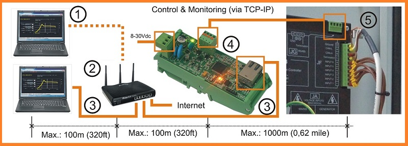 INTERNET Remote Genset Monitoring Solution BeK3