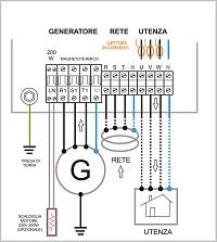 Collegamento della rete quadri automatici gruppi elettrogeni