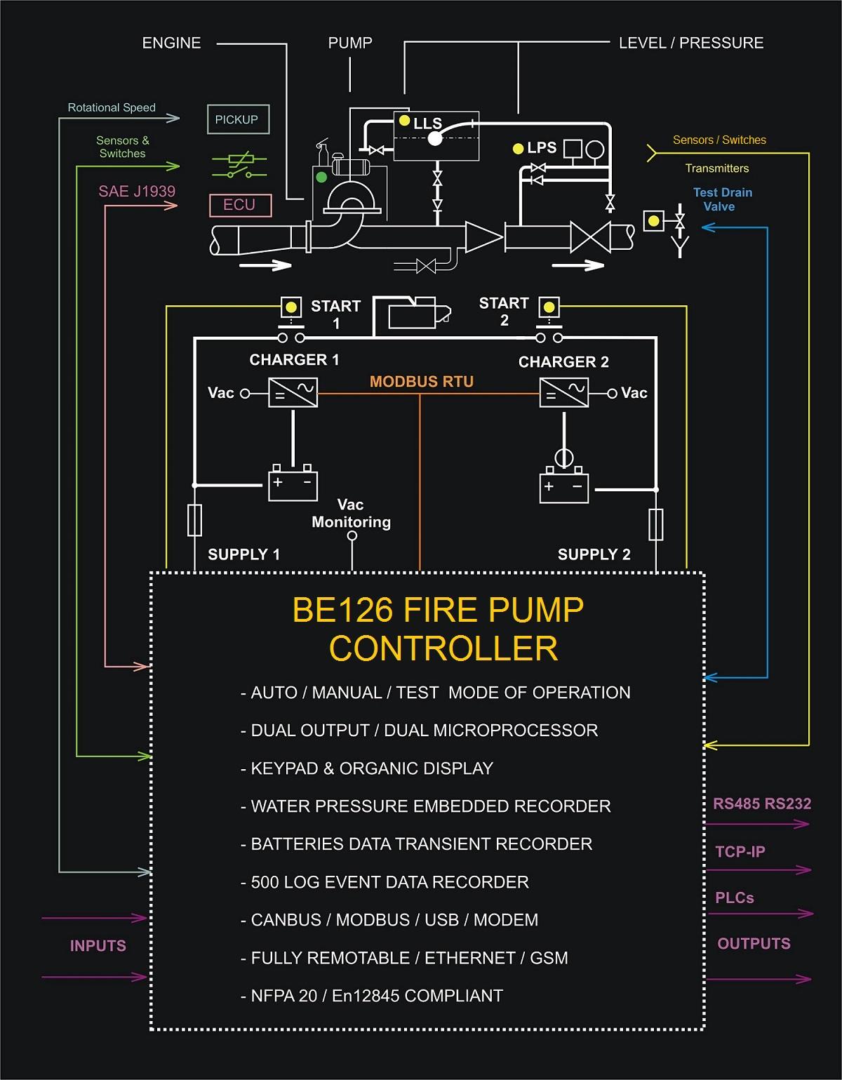 Controllo Motopompe Antincedio Diagramma Blocchi