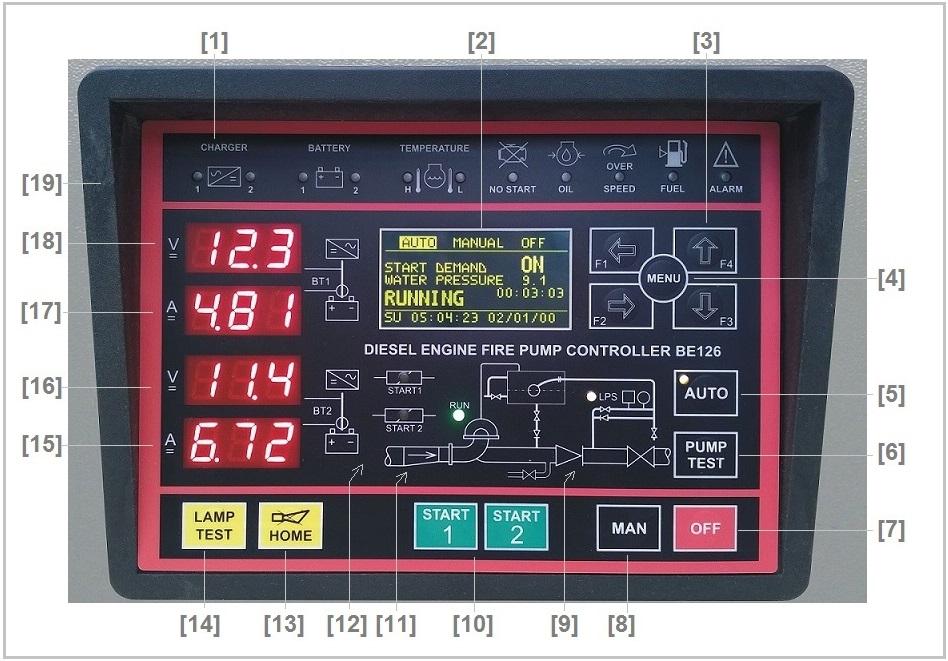 UNI 12845 Controllo Motopompe Antincedio Pannello Frontale