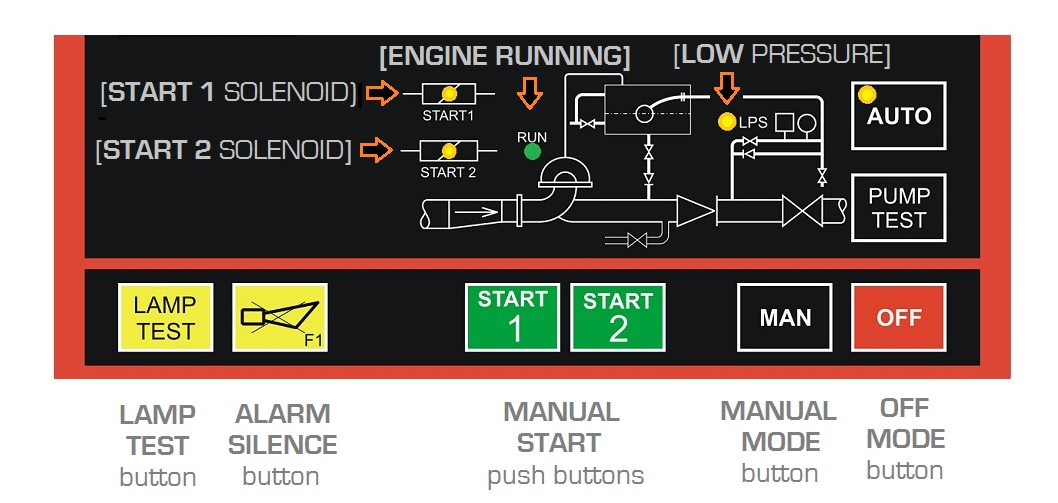 UNI 12845 Funzionamento Controllo Motopompe Antincedio