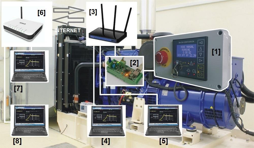 Telecontrollo TPC-IP per gruppi elettrogeni