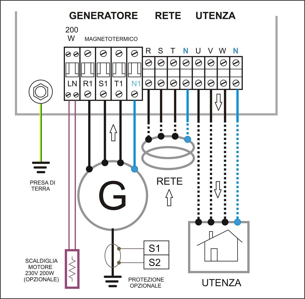 quadri elettrici per gruppi elettrogeni automatici di