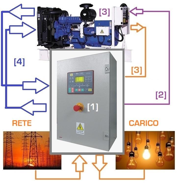 Schemi Elettrici Gruppi Elettrogeni : Quadri elettrici per gruppi elettrogeni automatici di