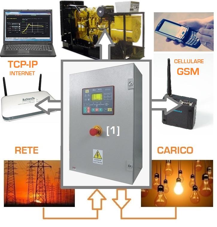 Schema Elettrico Quadro Ats : Quadro controllo gruppo elettrogeno generator controller