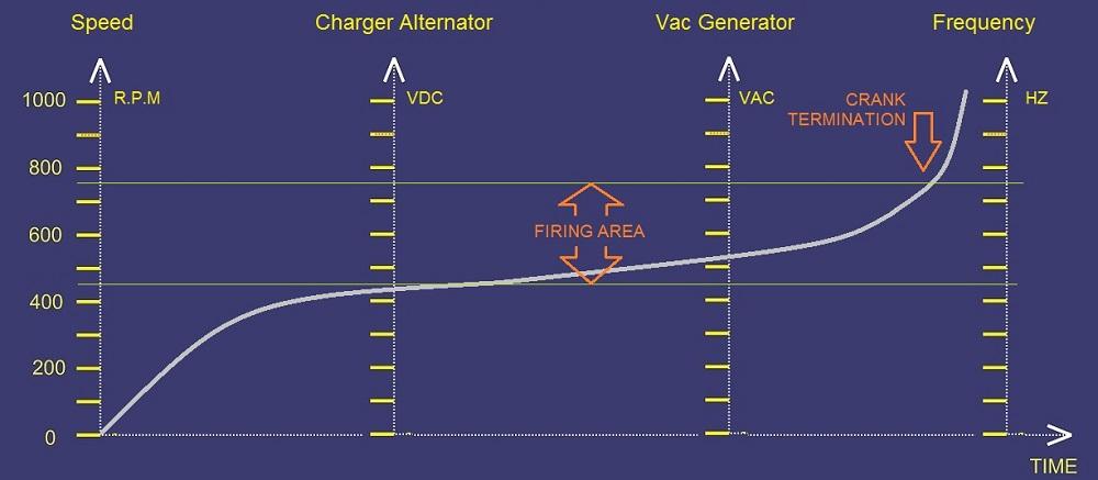 Under Speed Diesel Generator Protection