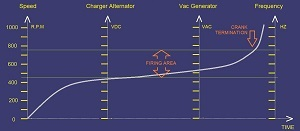 Understanding Under Speed Generator Control System