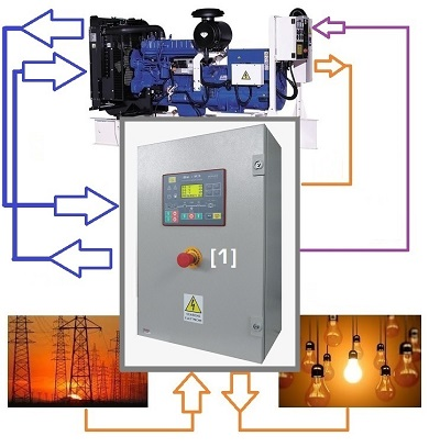 quadri per gruppi elettrogeni industriali