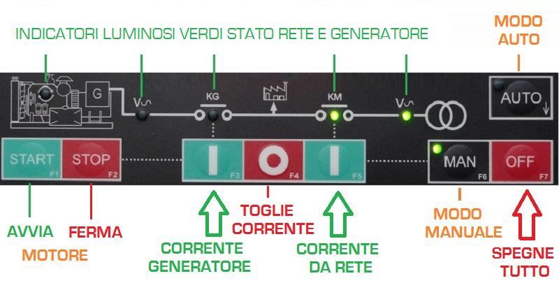 Connessioni della centralina controllo gruppo elettrogeno