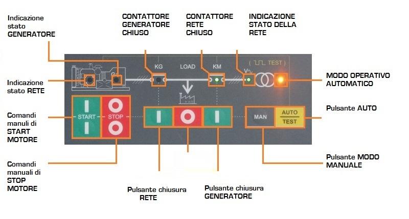 Comandi Centralina gruppo elettrogeno