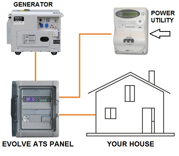 Generator For House Price  U2013 Genset Controller