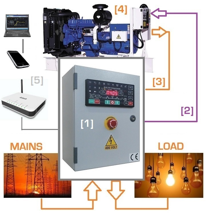Prix inverseur de sources automatique genset controller - Inverseur de source automatique ...